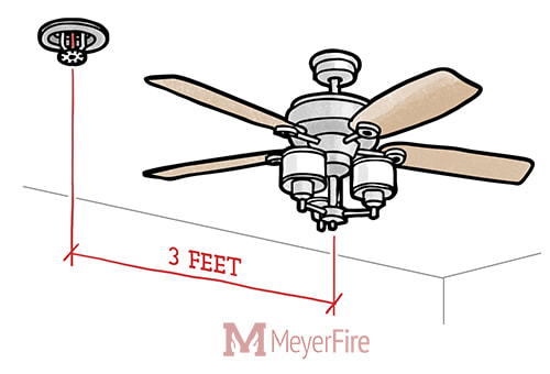 Requirements For Fire Sprinklers At Ceiling Fans