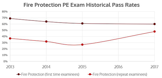 Fire Protection PE Exam Pass Rates