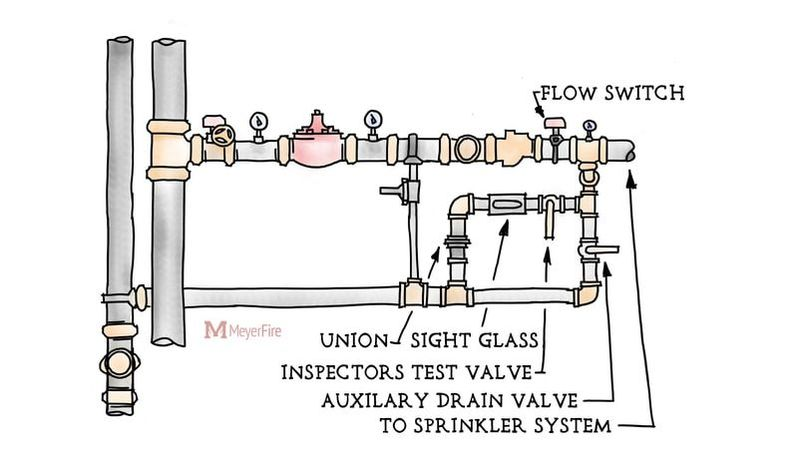 finished blog sketch 8x8 v3_1?1505944054 sprinkler valve wiring diagrams 6 sprinkler rain bird wiring sprinkler flow switch wiring diagram at readyjetset.co