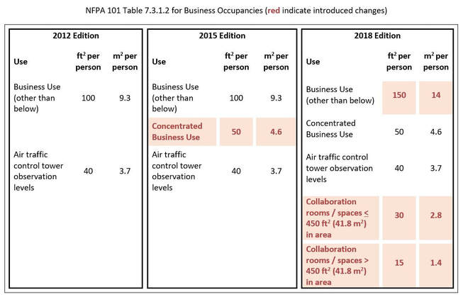 Business Occupant Load Factor In Nfpa 101