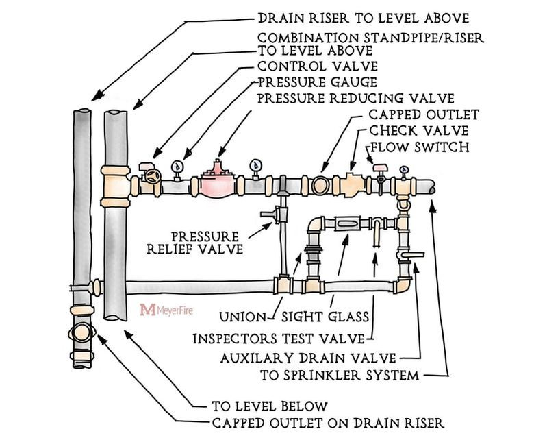 residential sprinkler system diagram
