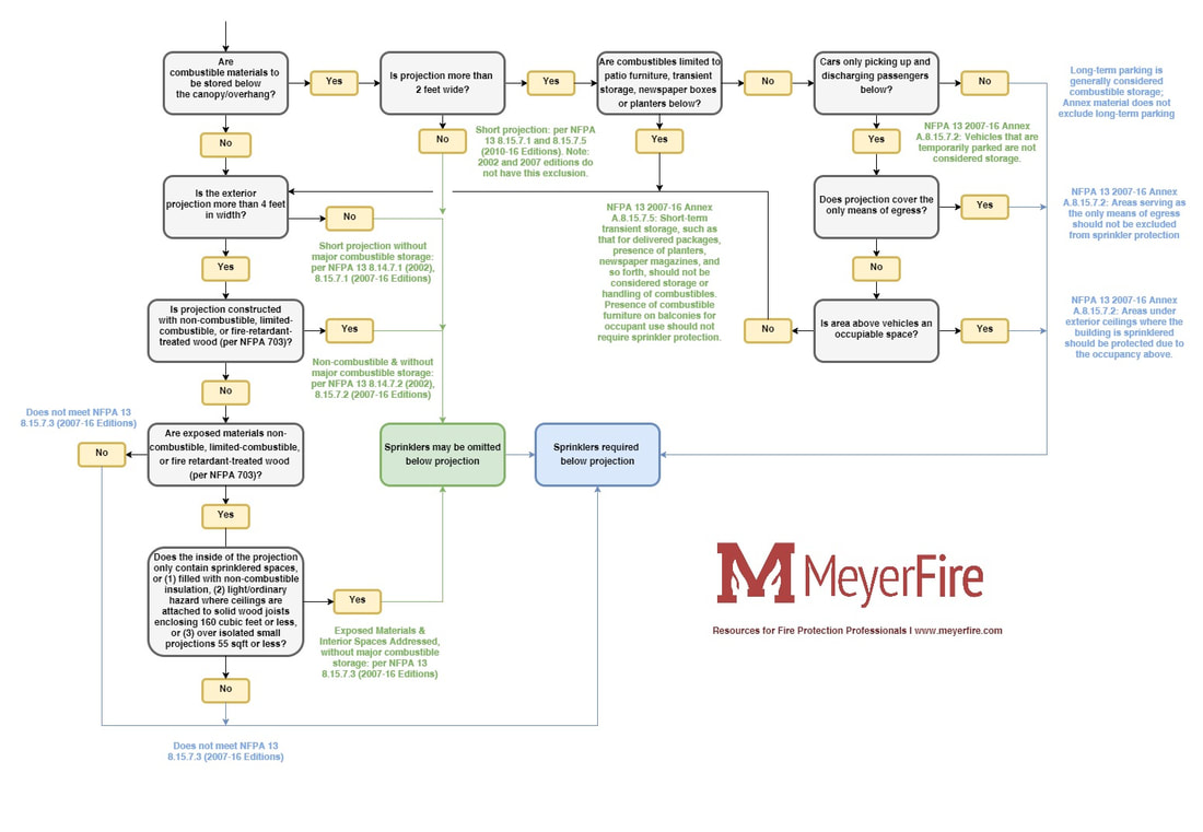 Canopy, Overhangs, and Projections Sprinkler Flow Chart