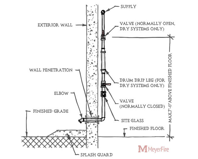 finished-blog-sketch-8x8-v4 Image Result For Basement Standpipe