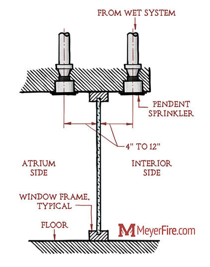 Closely Spaced Fire Sprinklers