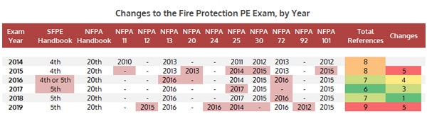 Fire Protection PE Exam Changes